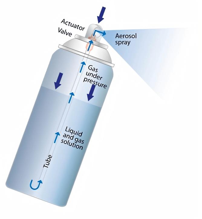 Aerosol dispensers diagram